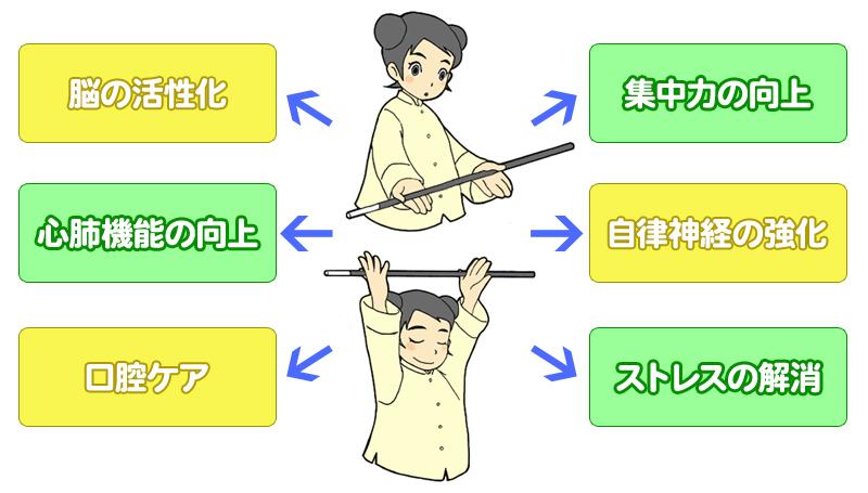 スポーツ吹き矢効能
