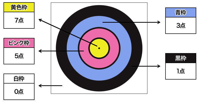 スポーツ吹き矢吹き方とルール